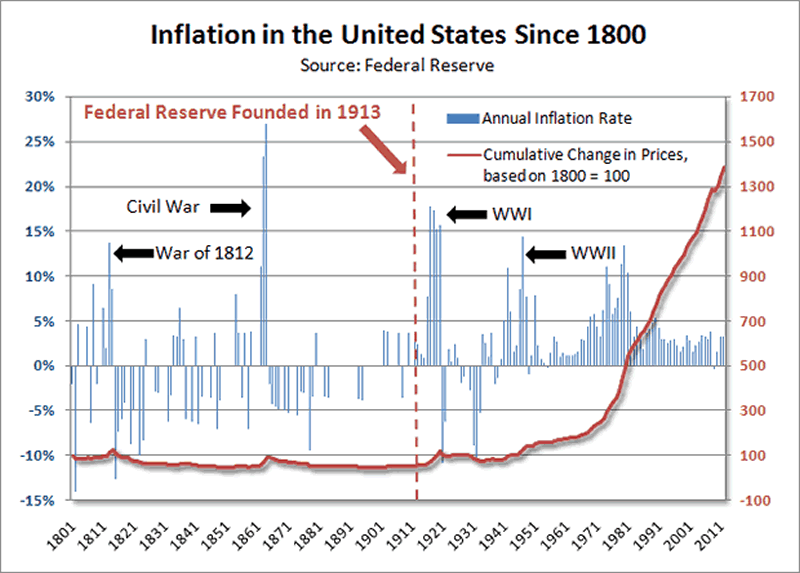 Inflation in the US since 1800