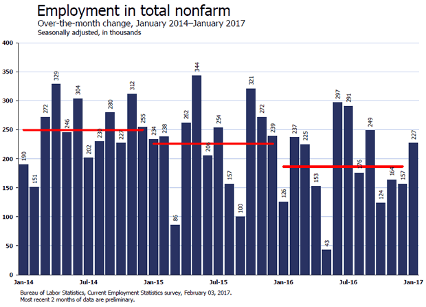 Nonfarm Employment Change from Previous Month