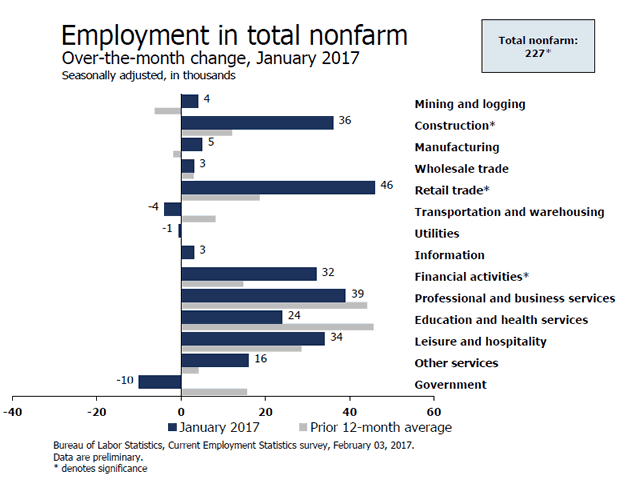 Nonfarm Employment Change from Previous Month by Job Type