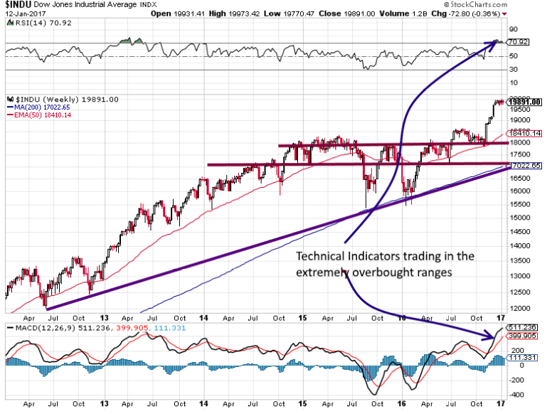 Dow Industrials Weekly Chart