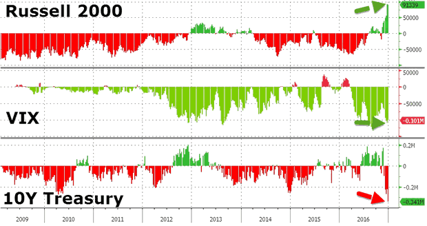 Russell 2000, VIX and 10-Year Treasury