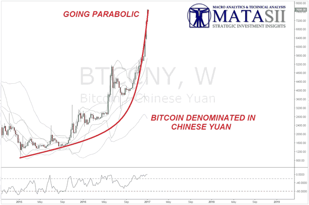 Bitcoin Denominated in Chinese Yuan
