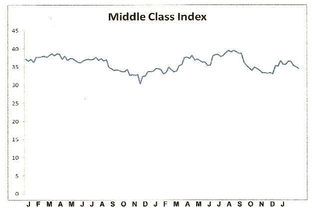 Middle Class Index