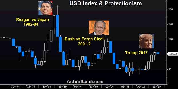 USD Index and Protectionism