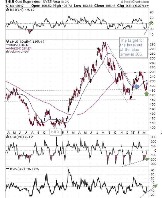 Gold Bugs Index Daily Chart