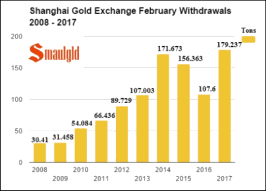 Shanghai Gold Exchange February Withdrawals