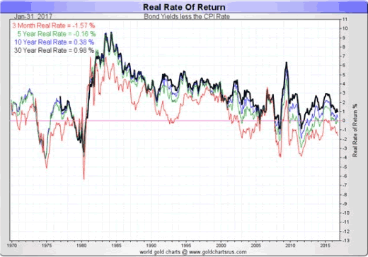 Real rate of return