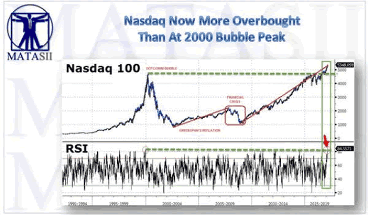 NASDAQ more overbought than in 2000