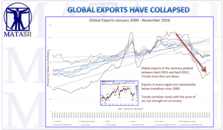 Global Exports have Collapsed