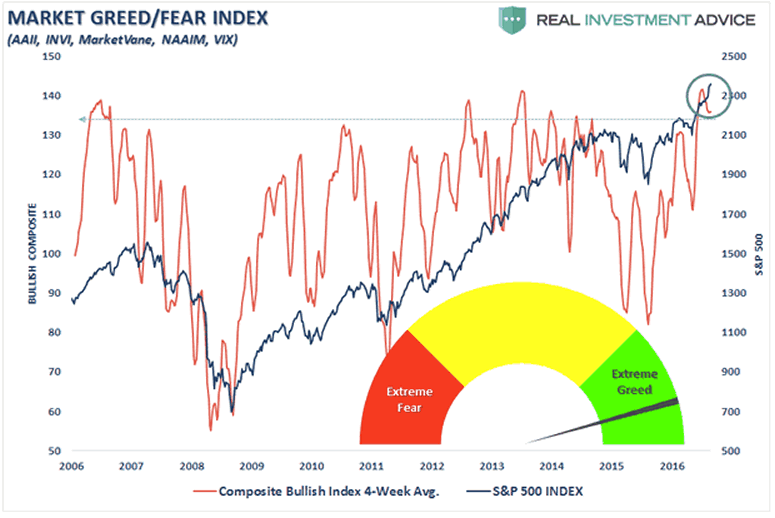Market Greed/Fear index
