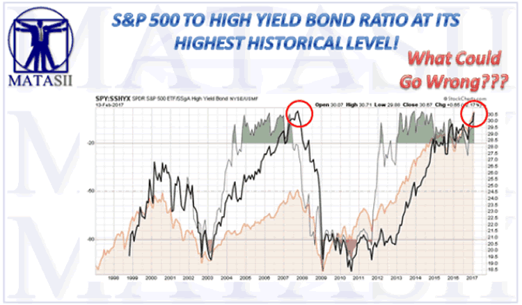 S&P500nto High Yield Ratio