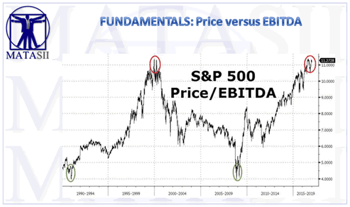 S&P500 versus Price/EBITDA