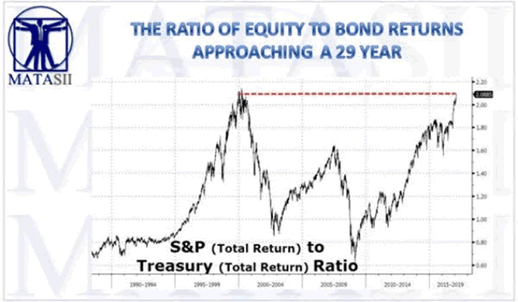Equity to Bond Returns