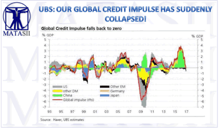 Global Credit Impulse