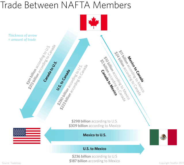 Canada–United States Free Trade Agreement