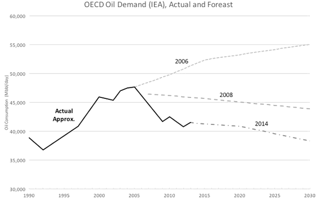 US Oil Demand (IEA), Actual and Forecast