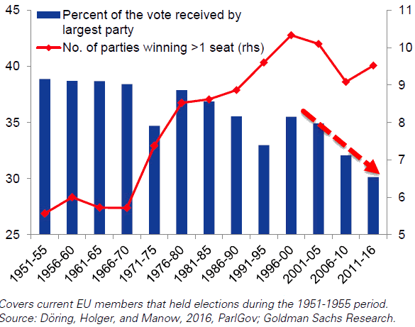 Europe Number of partis Winning at least 1 seat 1951-2016