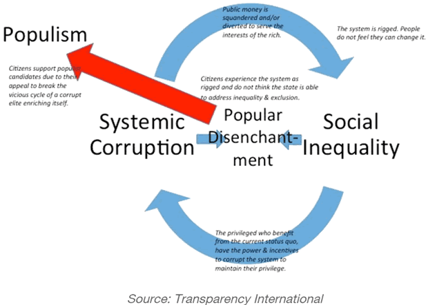 Social Inequality and Systemic Corruption = Populism