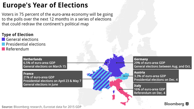 Europe's Year of Elections