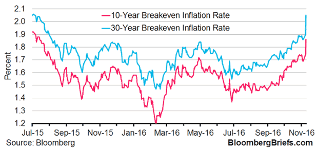 10-Year and 30-Year Breakeven Inflation rate