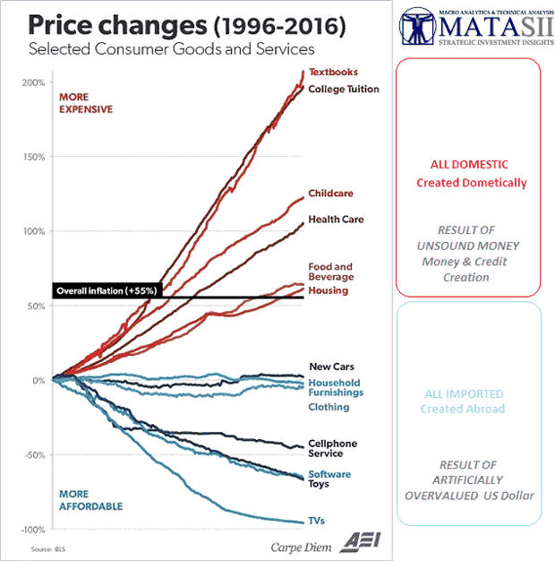 Price Changes 1996-2016