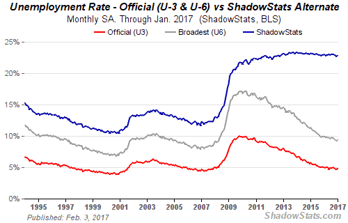 Shadow Stats Unemployment Rate