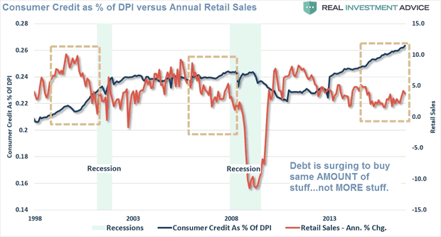Consumer Credit as % of DPI versus Annual Retail Sales