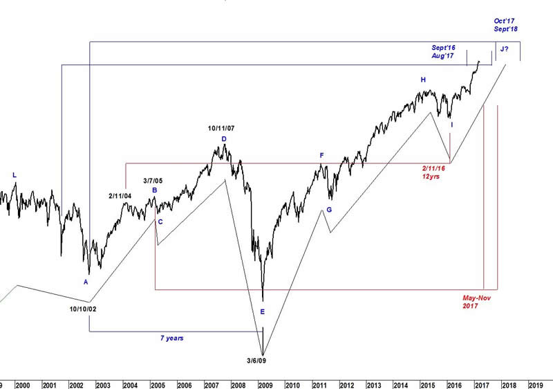 Stock Market Long, Hot Summer :: The Market Oracle ::