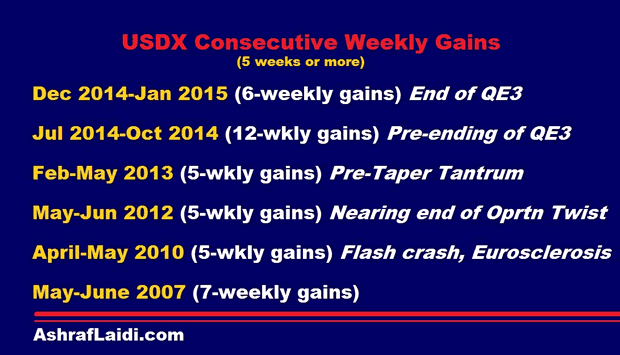 USDX Consecutive Weekly Gains