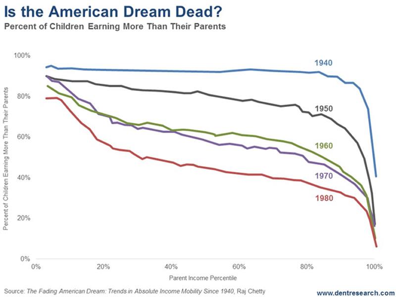 american dream market