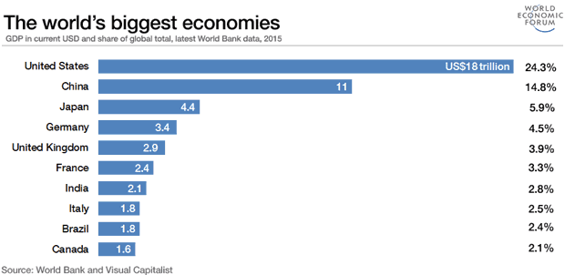 World's Biggest Economies