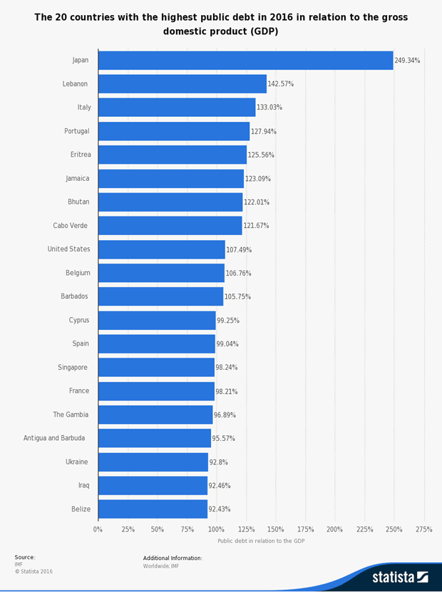 20 countries with highest debt to GDP ratios