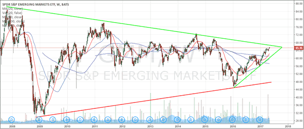 GMM Emerging Markets Weekly Flag