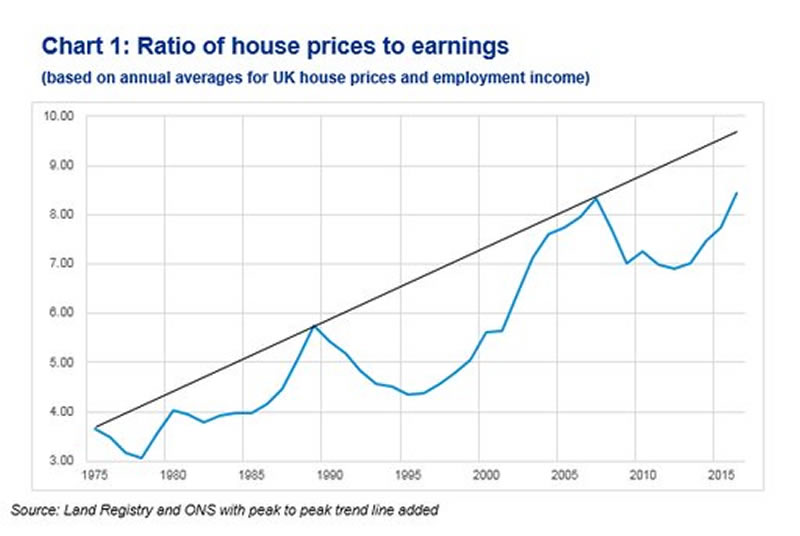 the uk housing market This section previously contained more detailed information on the housing  market, including house prices, mortgages, property transactions.