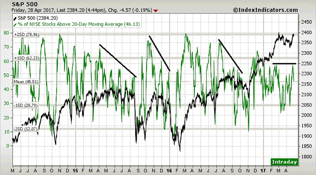 S&P500 3-Year Chart with 20-dma