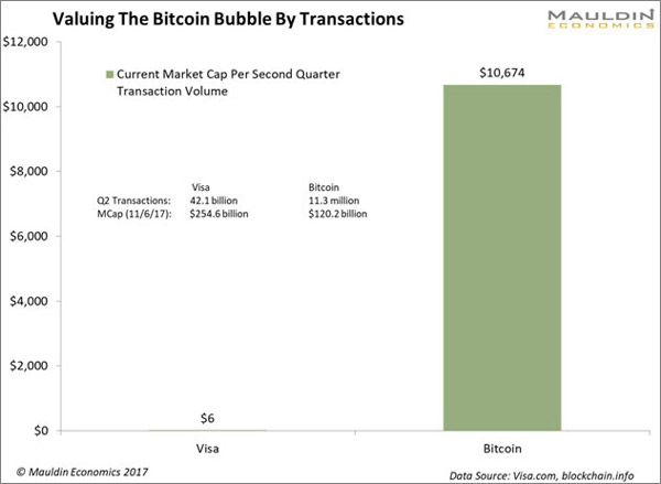 From A Valuation Perspective Visa Is Valued At Only 6 Per Transaction While Bitcoin Trades Well Over 10000 See The Chart Below
