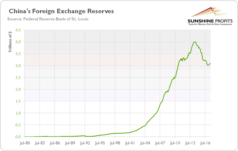 foreign exchange reserve China's foreign-exchange reserves have shrunk by nearly a fifth since the summer of 2014, as beijing has moved to shore up the value of its currency.