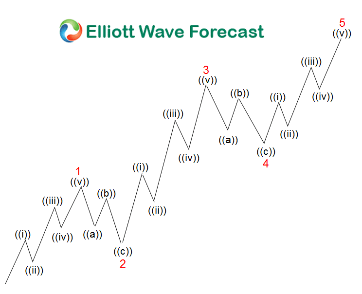 Elliott Wave Are The Stock Indices Ending 5 Waves Or Not The