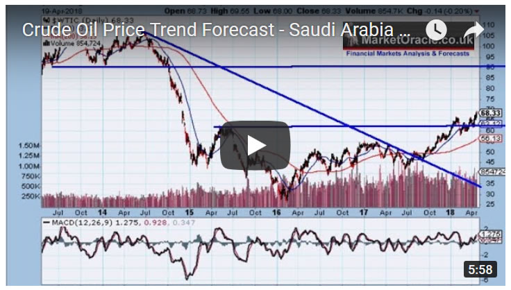 Crude Oil Price Trend Forecast - Saudi Arabia $80 ARAMCO Stock IPO Target