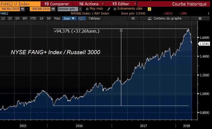 Stock Market Update: S&P 495 Versus The Big 5 FANG Stocks ... Fang Stocks