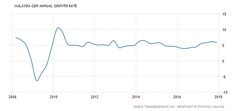 Is the Malaysian Economy a Potemkin Village :: The Market