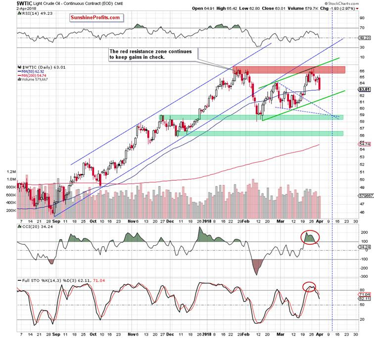 Crude Oil Price Bears - Stay the Course :: The Market Oracle ::