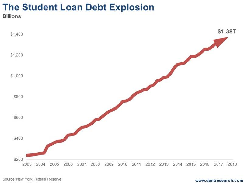 https://economyandmarkets.com/wp-content/uploads/2018/03/Student-Loan-Debt.jpg