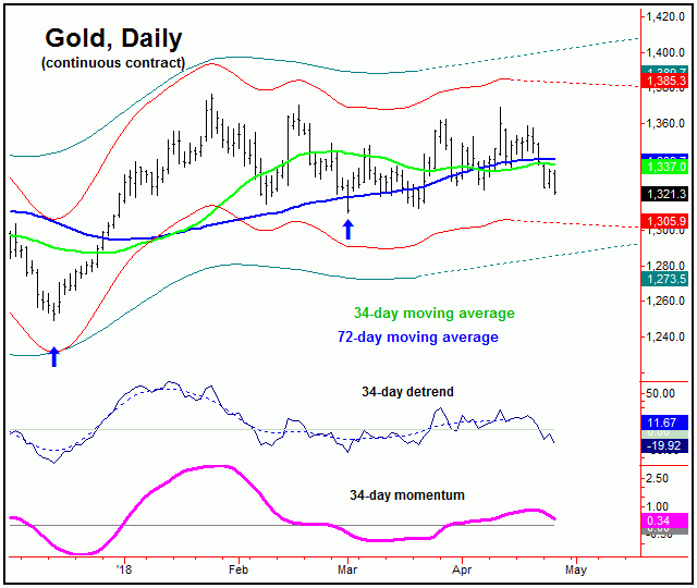 Gold Price Focusing on May Cycle Bottom :: The Market Oracle ::