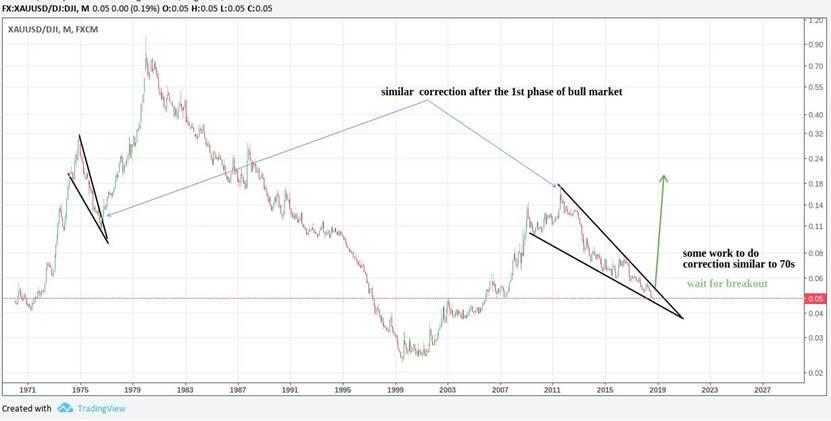 Dow jones forex новости линейный график