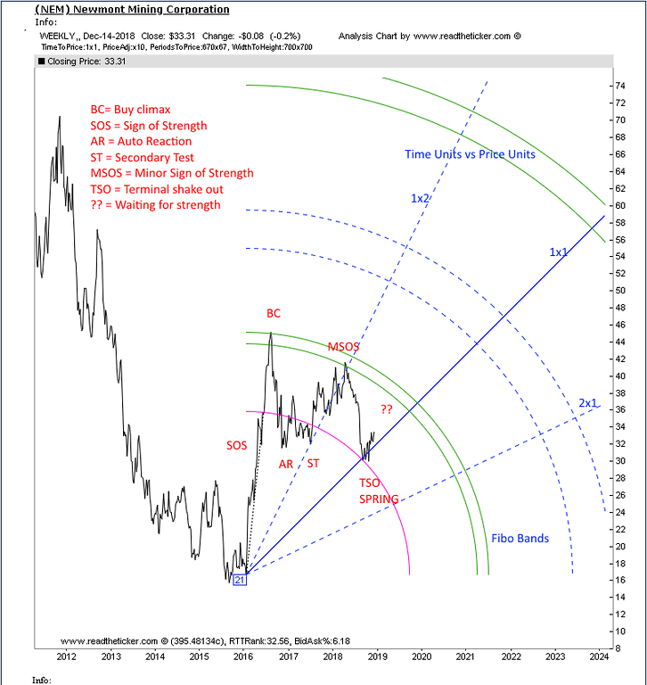 Newmont Mining Gann Angles :: The Market Oracle ::