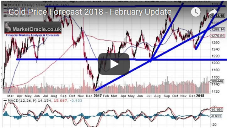Gold Price Forecast 2018 - February Update