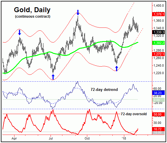 Gold Nearing Cycle Bottom :: The Market Oracle ::