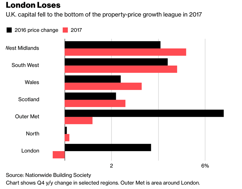 London Property Market Crash Looms As Prices Drop To 2 12