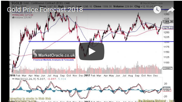 Gold Price Forecast 2018